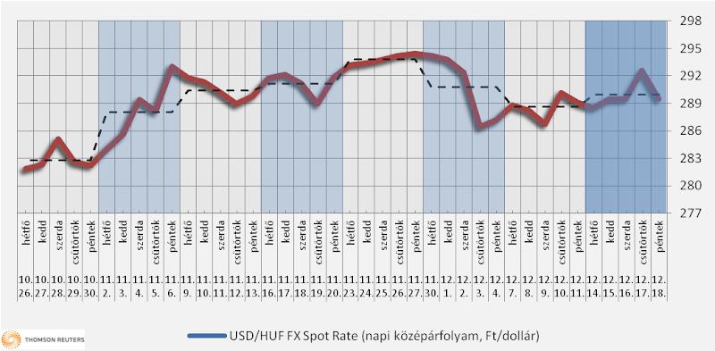 Heti üzemanyagárak: Lecsendesült a piac
