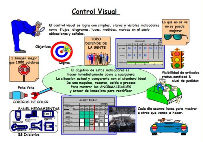 Excelean: Principio 7. Use el control visual de modo que no se ...