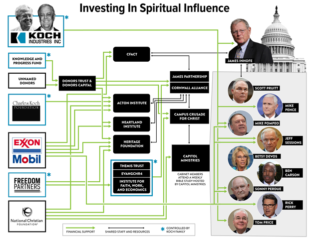 Investing in spiritual influence. How Koch Industries, fossil fuel companies, and the National Christian Foundation buy influence in the U.S. government to stop action on global warming. Graphic: Jim Cooke