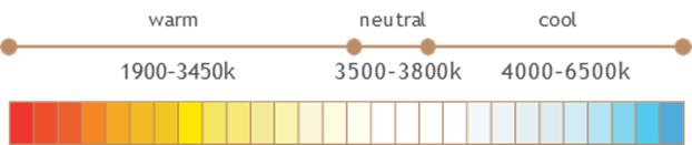 Correlated Color Temperature