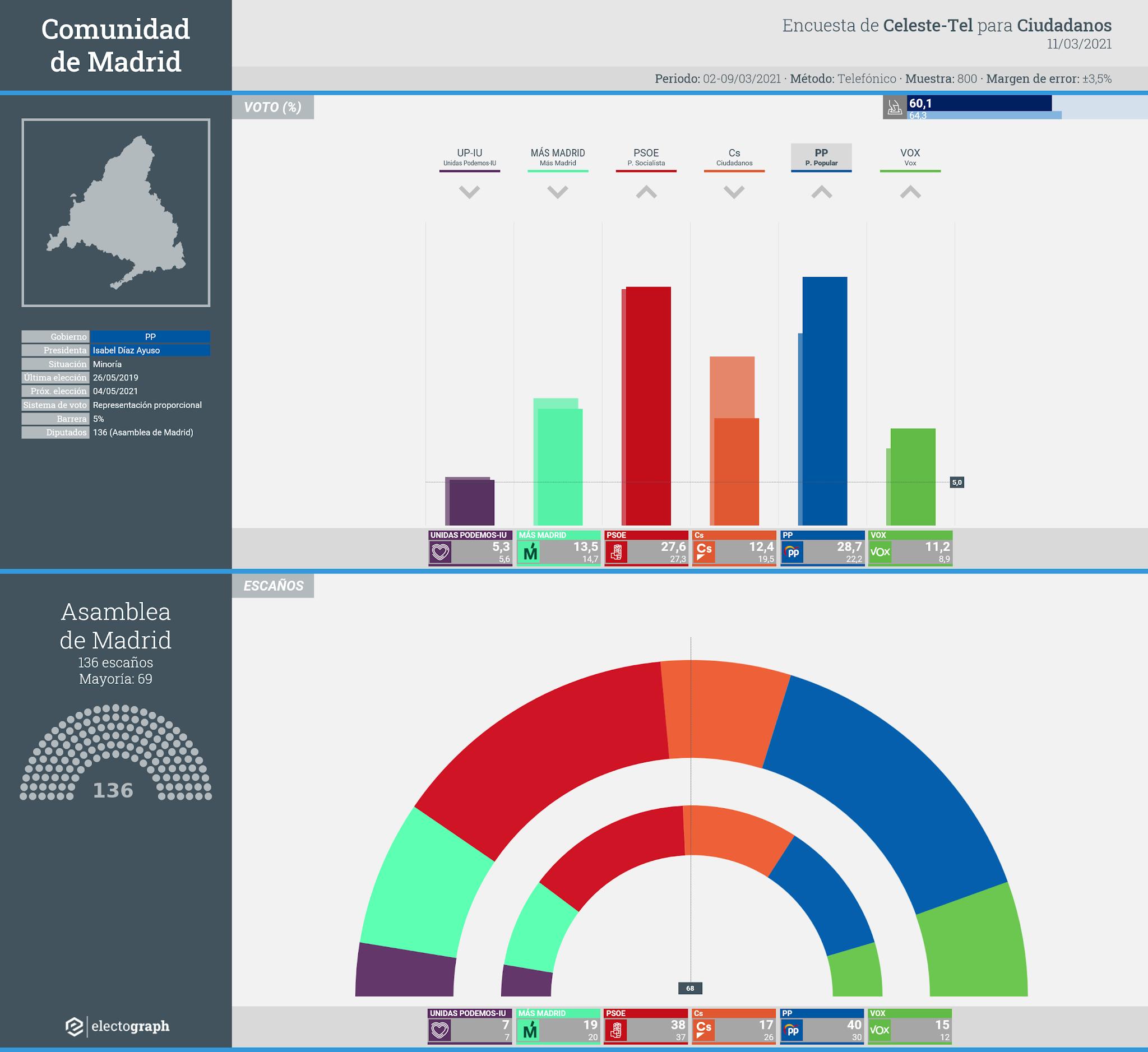 Gráfico de la encuesta para elecciones autonómicas en la Comunidad de Madrid realizada por Celeste-Tel para Ciudadanos, 11 de marzo de 2021