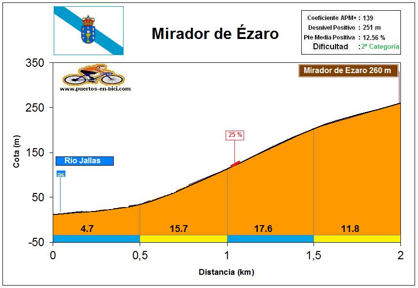 Altimetría Perfil Mirador de Ézaro
