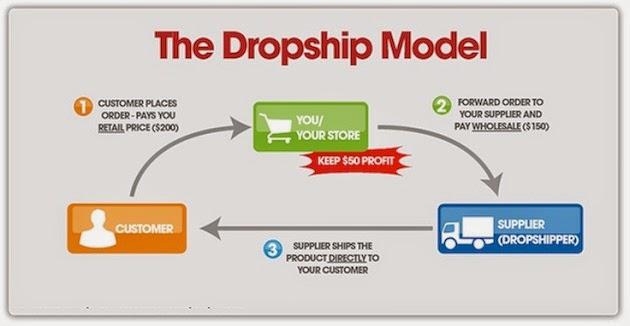 kira pertanyaan yang sering ditanyakan oleh sobat Bisnis Online Tanpa Modal Dengan Sistem Dropship