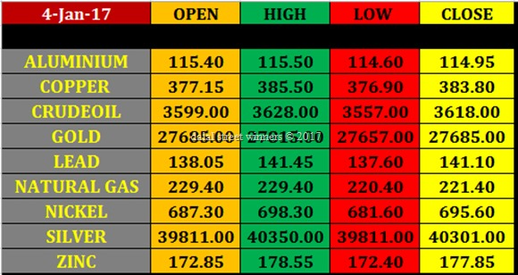 Today's commodity Market closing rates 4 jan 2017