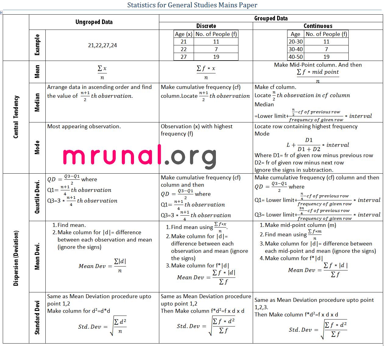 Statistics Formula Chart