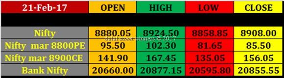 Today's stock Market closing rates 21 feb 2017