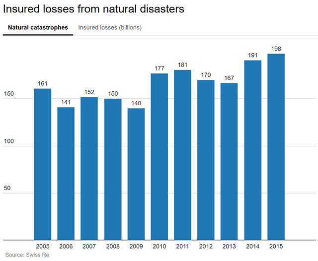 Insured losses from natural disasters, 2005-2015. Graphic: Crain's Detroit Business