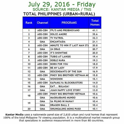 Kantar Media National TV Ratings - July 29, 2016