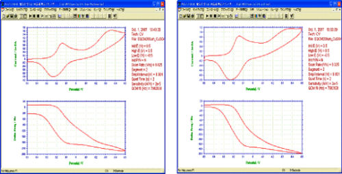フロー状態(左図)と静止状態(右図)によるEQCMデータの違い