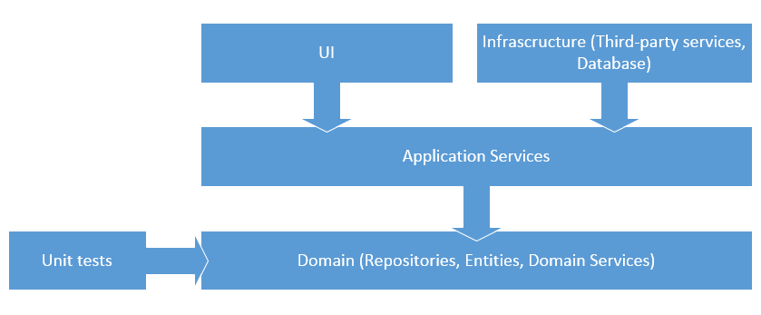 Entity framework 6 7 vs nhibernate 4 ddd perspective for Architecture n tiers definition