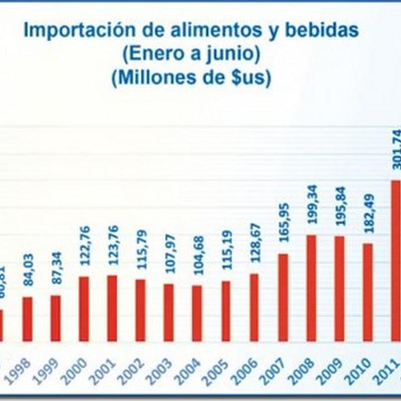 2017: Industria de alimentos en Bolivia trabaja al 40% de su capacidad instalada