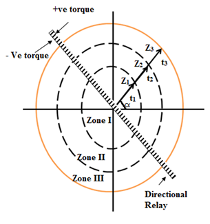 Characteristic of three zone impedance relay with directional unit