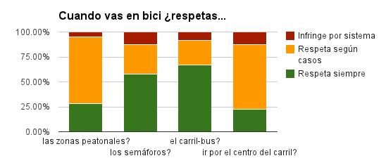 Sólo la mitad respeta normas... y eso que los lectores que contestaron suelen circular mejor que la media