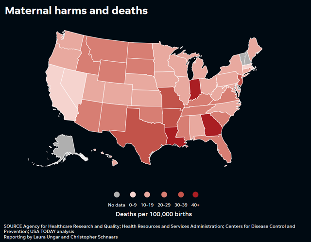 Maternal mortaility in the U.S. by state. Data: Agency for Healthcare Research and Quality; Health Resources and Services Administration; Centers for Disease Control and Prevention; USA TODAY analysis. Graphic: USA TODAY