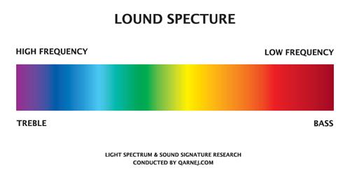 lound specture