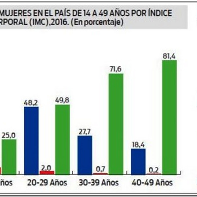 Bolivia: Santa Cruz y Beni tienen más mujeres con sobrepeso/obesidad