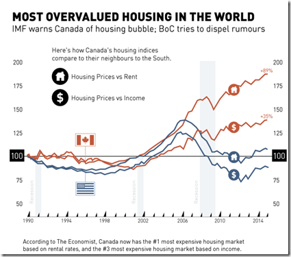 Most overvalued housing
