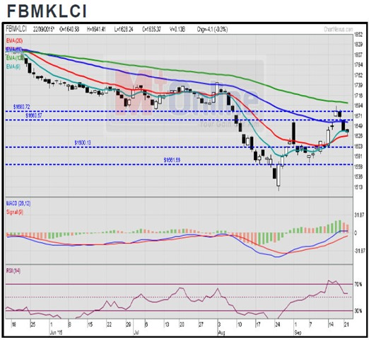 FBM KLCI Brief Technical Outlook