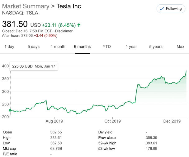 shares of Tesla down 30 percent from September 1, but up 300 percent from January 1