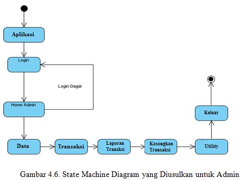 Si0914463104 widuri state machine diagram yang diusulkan terdapat a 1 initial pseudo state objek yang diawali b 9 state nilai atribut dan nilai link pada suatu waktu ccuart Choice Image