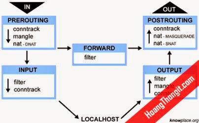 Tìm hiểu về Firewall trên linux