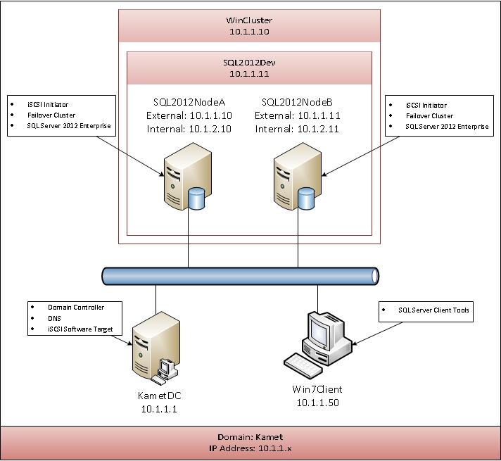 Sql server 2012 failover clustering with hyper v part 1 for Hyper v architecture diagram