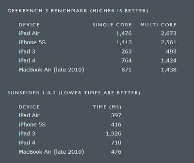 iPad Air iphone 5s iPad4 MBA GEEKBENCH3 SUNSPIDER1.0.2 Daring Fireball