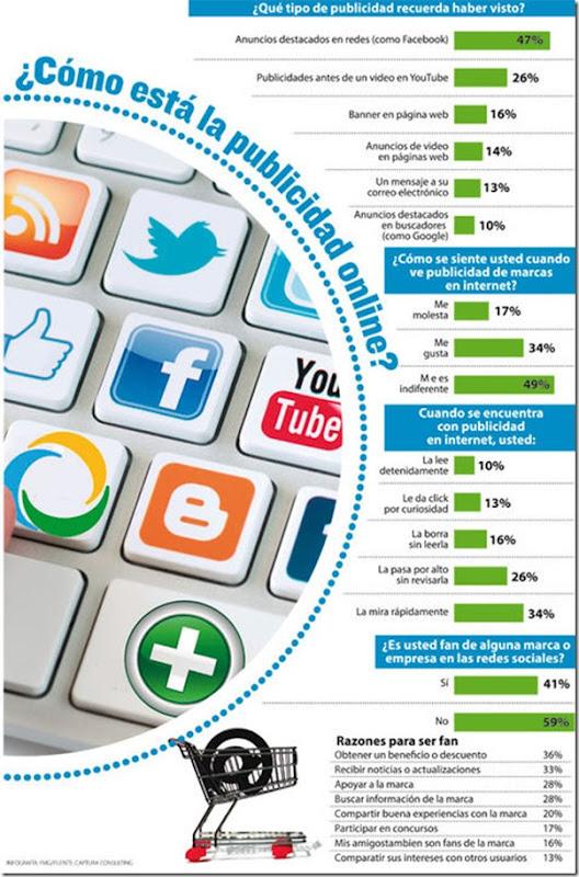 Bolivia: El 76% ignora la publicidad en internet