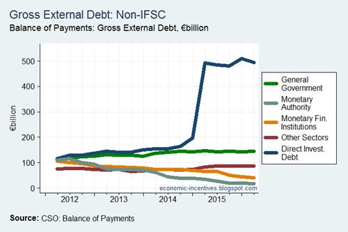 Gross External Debt by Sector