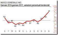 Indice generale NIC. Gennaio 2017