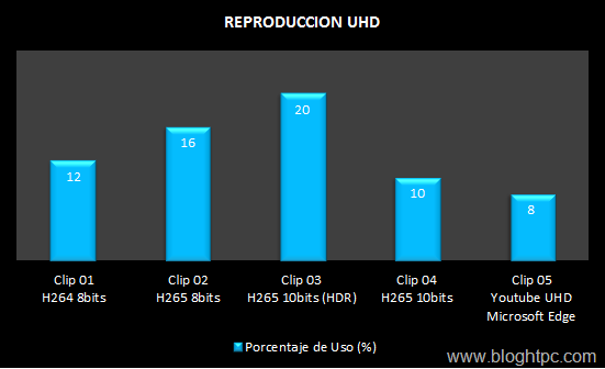 REPRODUCCION UHD INTEL CORE i5 7400