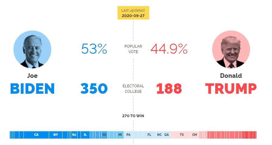 YouGov MRP poll has Joe Biden winning 350 electoral college votes