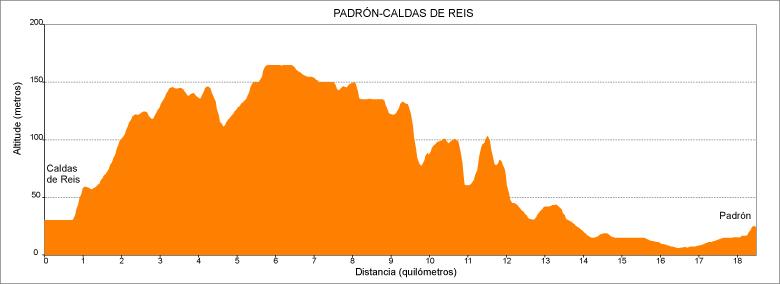 Perfil etapa 5 Camino Portugués: Caldas de Reis - Padrón