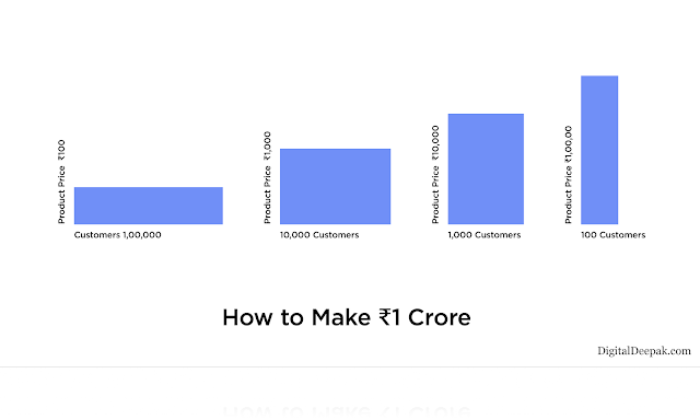 Mind map to create 1 cr - Global Digitify