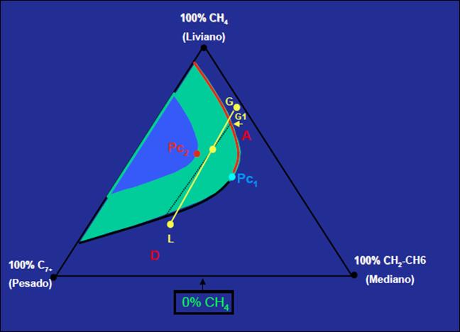 inyección de gas miscibilidad por incremento de presión