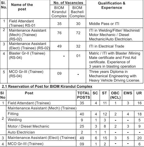 NMDC Workmen Recruitment 2021 Notification , Apply Online Form | Admit Card | Result
