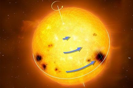 movimento de rotação de estrelas parecidas com o Sol