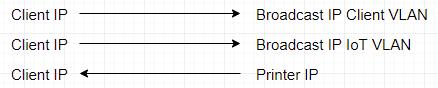 IP addresses causing SNMP response to be firewalled