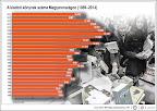 A kiadott könyvek száma Magyarországon (1989-2014) (Forrás: MTI)