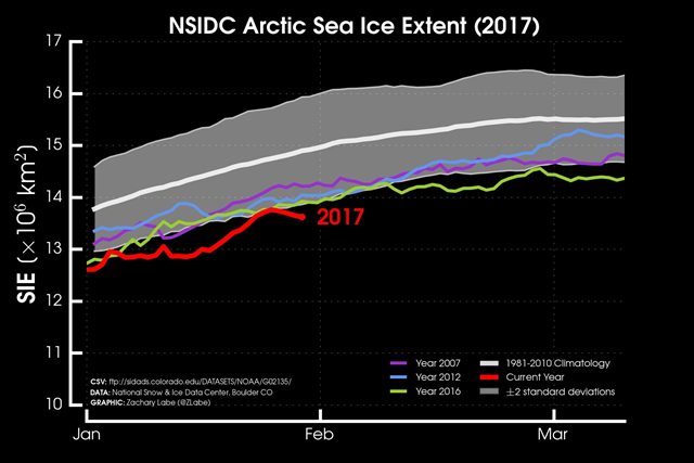 NSIDC Arctic sea ice extent, 30 January 2017. Graphic: Zachary Labe
