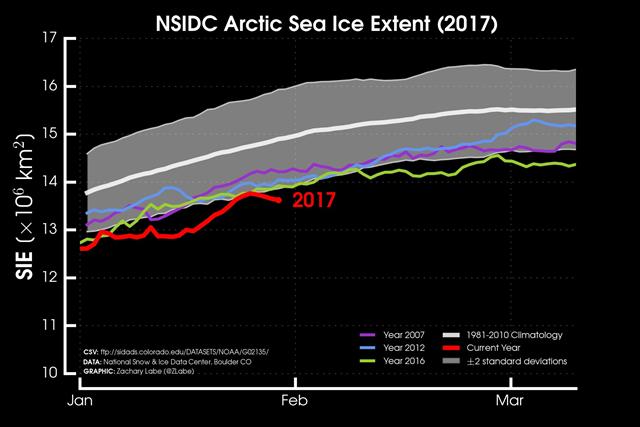 NSIDC Arctic sea ice extent, 30 January 2017. Graphic: Zachary Labe