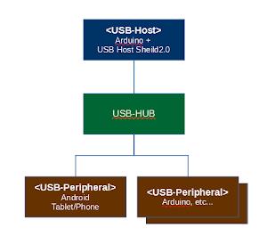 USB-HUBを使ってADB接続する構成