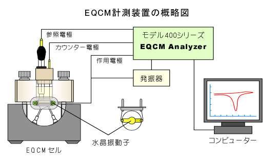 EQCM計測装置の概略図