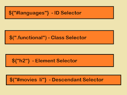 7 jQuery Selectors Examples for Beginners