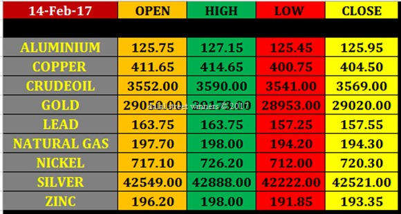Today's commodity Market closing rates 14 feb 2017