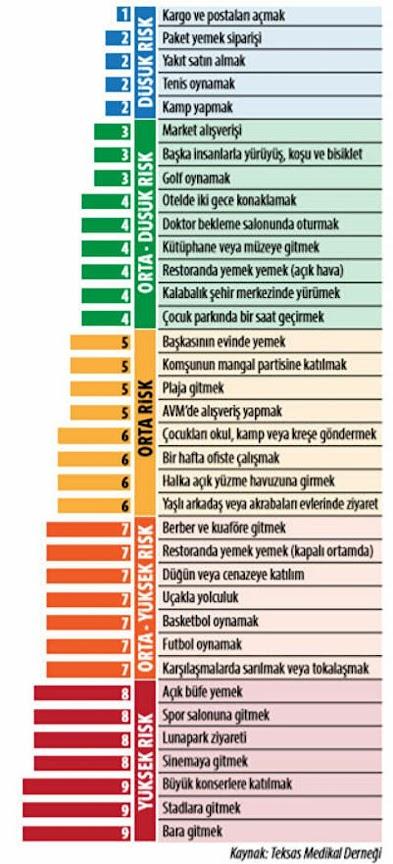 Prf.Dr.Osman Müftüoğlu Salgın riski olan yerler listesi