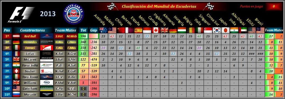 [Imagen: Clasificacion-Escuderias-2013.bmp]
