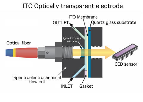 ITO Optically transparent electrode