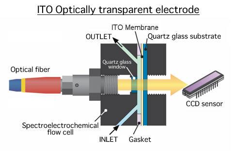 ITO Optically transparent electrode
