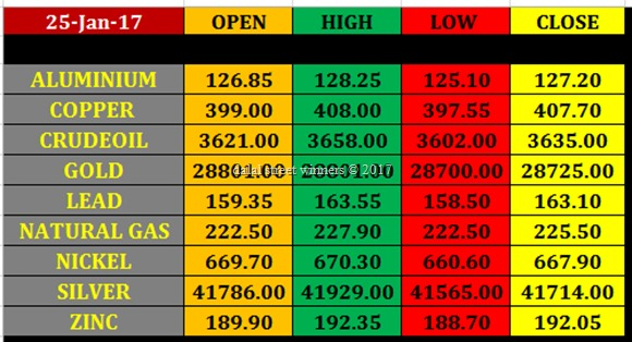 Today's commodity Market closing rates 24 jan 2017